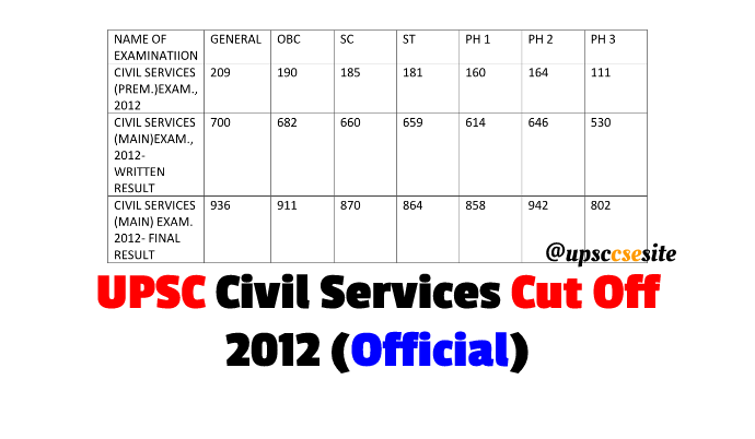 UPSC Prelim and Mains Cut Off 2012